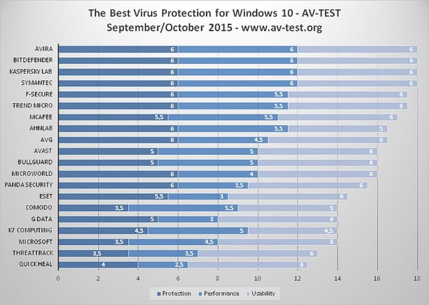 Avira Antivirus proglašen najboljim antivirusom za Windows 10
